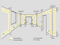 Основные правила электромонтажа электропроводки в помещениях в Бердске. Электромонтаж компанией Русский электрик
